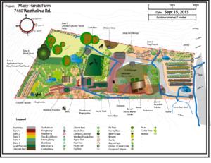 diseño de permacultura para granja